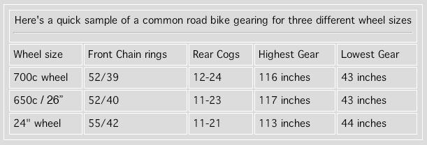 650 Versus 700c Wheels Are Small Wheels Slow 650 Vs 700c